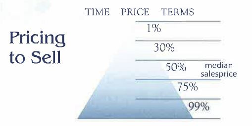 WEBIMAGES: The_Pricing_Pyramid.JPG